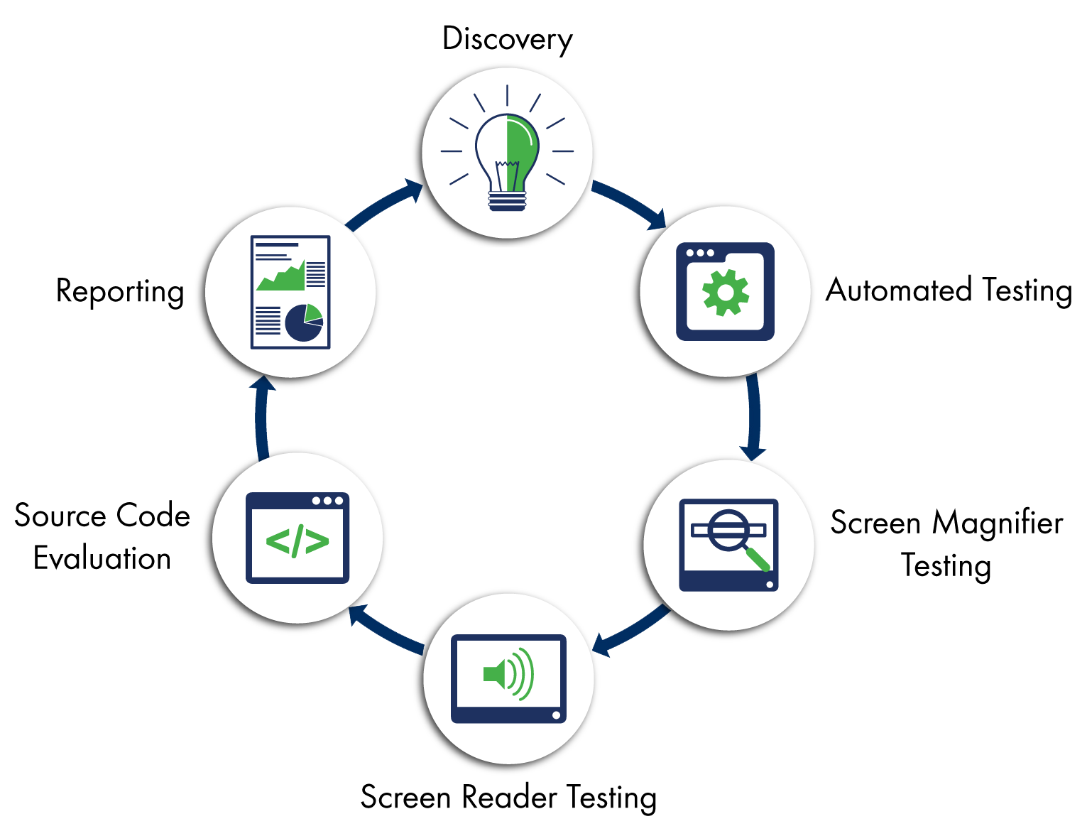 a circle flow chart showing the steps of our process - 1. discovery, 2. automated testing, 3. screen magnifier testing, 4. screen reader testing, 5. source code evaluation, 6. reporting